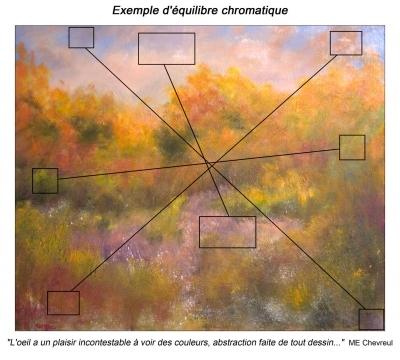 Exemple d'équilibre chromatique